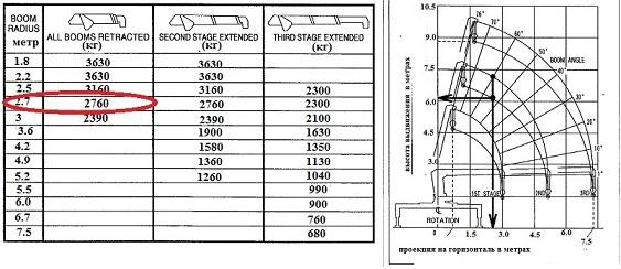 диаграмма грузоподъемности манипулятора